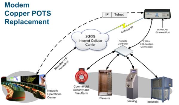 POTS Line Over Ethernet– Analog Cellular System   Pots Phone Wiring Diagram      Pulse Supply