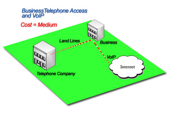 What is a Cellular Gateway