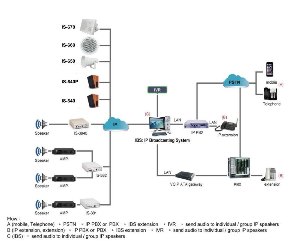 IBS - IP Broadcasting System Software