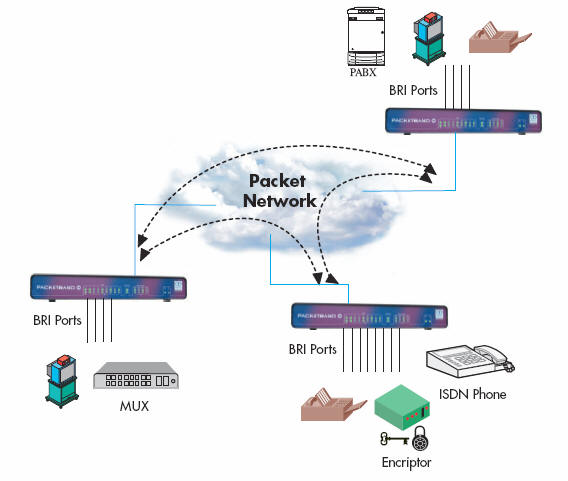 PacketBand ISDN Application Drawing