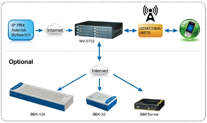 Portech MV-3716 Gateway - VoIP to GSM