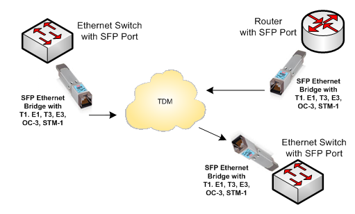 SFP Ethernet Converter Products