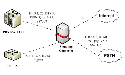 An illustration of signal conversion happening on a TDM network.